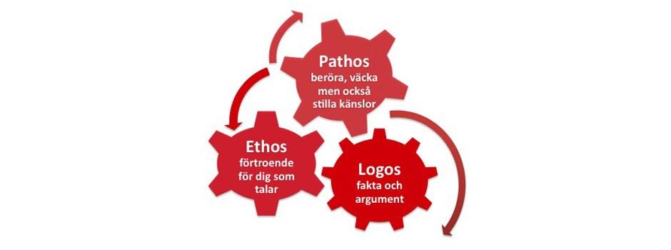 Ethos Pathos